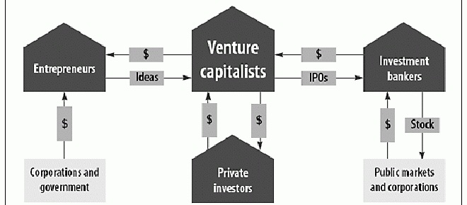 venture capital investment thesis Transamerica ventures operates as a corporate venture capital fund under the transamerica and aegon umbrellas aegon, our parent company, is headquartered in the hague, netherlands and provides insurance, pensions and asset management in more than 25 countries.